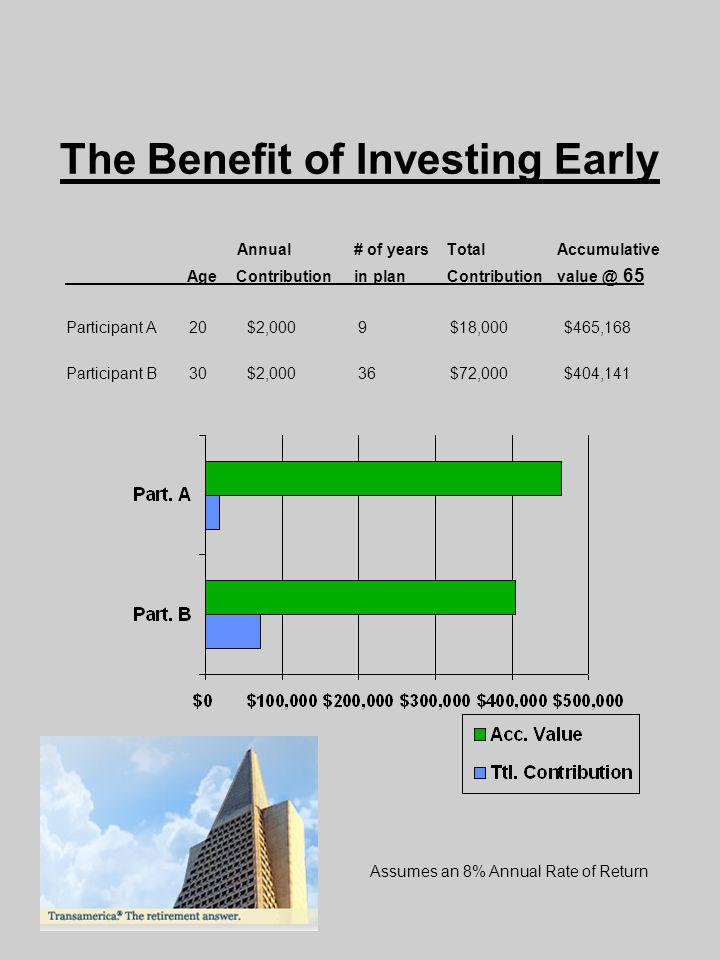 The Benefit of Investing Early Annual# of years Total Accumulative Age Contribution in plan Contribution value @ 65 Participant A 20 $2,000 9 $18,000