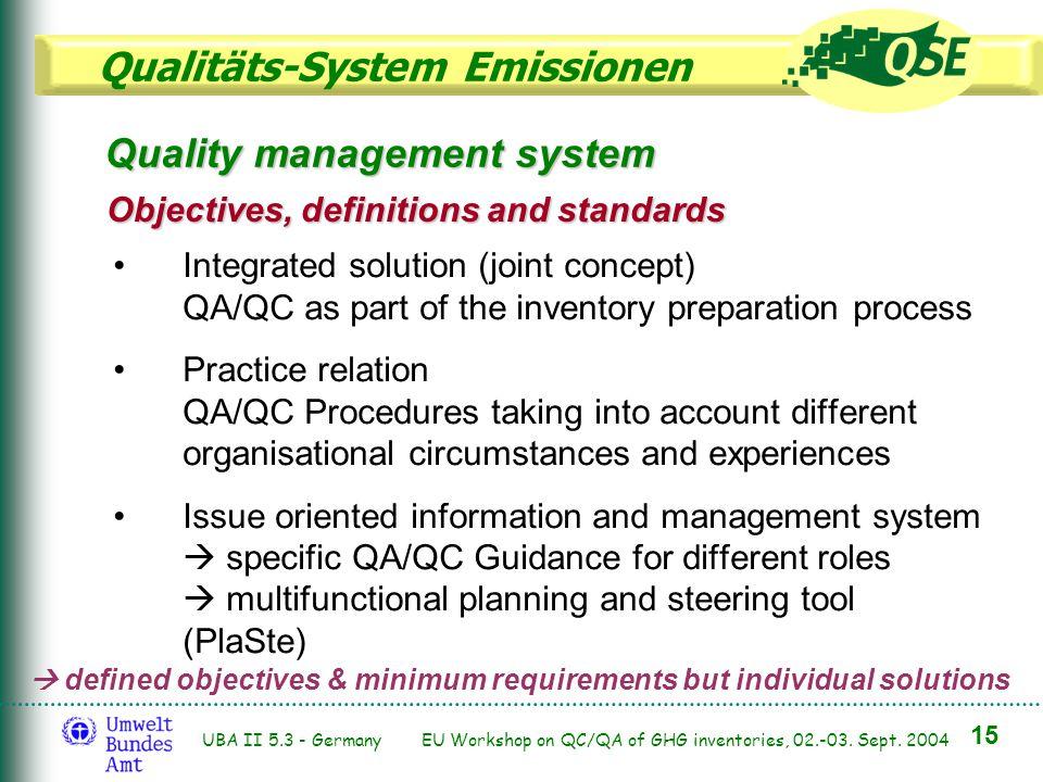 Qualitäts-System Emissionen 15 UBA II 5.3 - Germany EU Workshop on QC/QA of GHG inventories, 02.-03. Sept. 2004 Quality management system Objectives,