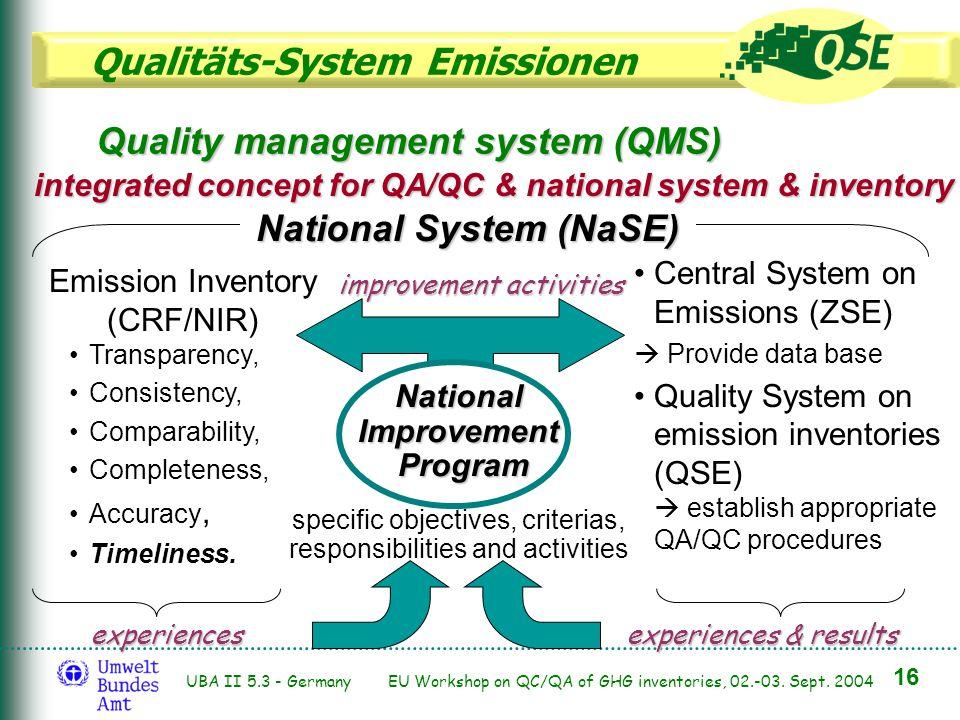 Qualitäts-System Emissionen 16 UBA II 5.3 - Germany EU Workshop on QC/QA of GHG inventories, 02.-03. Sept. 2004 Central System on Emissions (ZSE) Prov