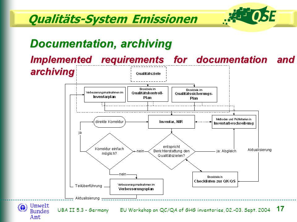 Qualitäts-System Emissionen 17 UBA II 5.3 - Germany EU Workshop on QC/QA of GHG inventories, 02.-03. Sept. 2004 Documentation, archiving Implemented r