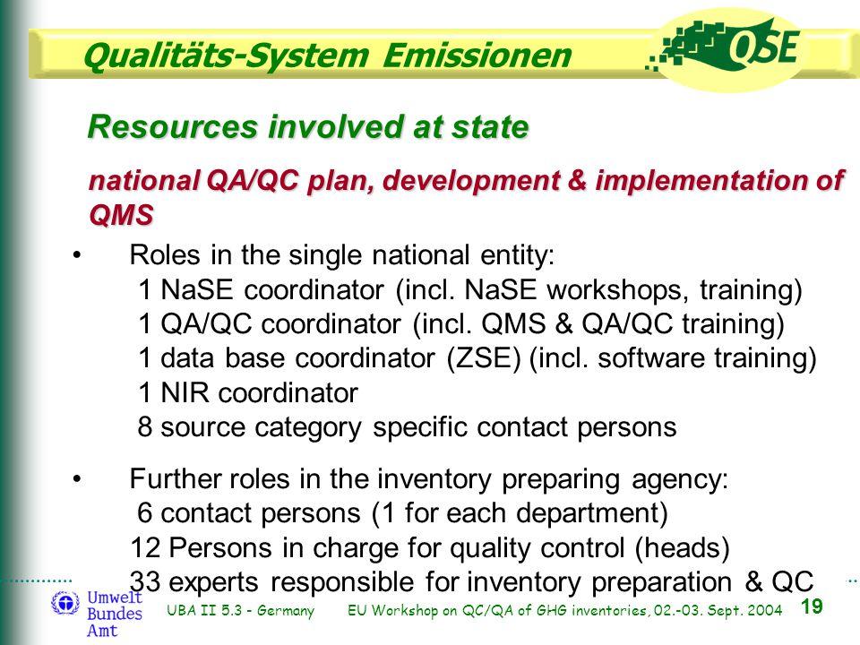 Qualitäts-System Emissionen 19 UBA II 5.3 - Germany EU Workshop on QC/QA of GHG inventories, 02.-03. Sept. 2004 Roles in the single national entity: 1