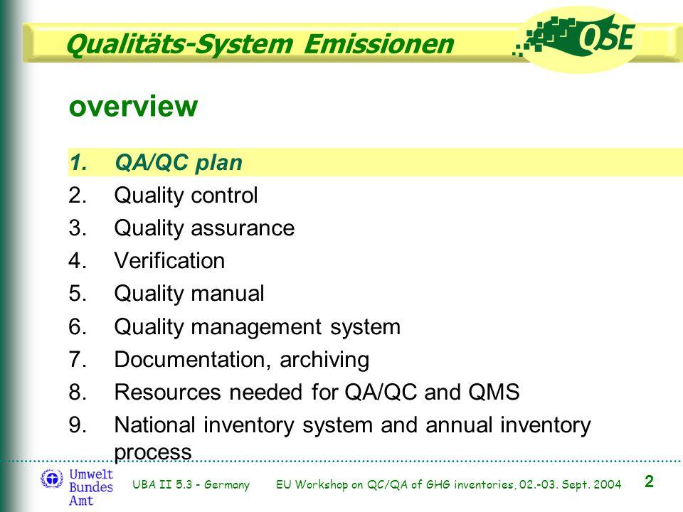 Qualitäts-System Emissionen 2 UBA II 5.3 - Germany EU Workshop on QC/QA of GHG inventories, 02.-03. Sept. 2004 1.QA/QC plan 2.Quality control 3.Qualit