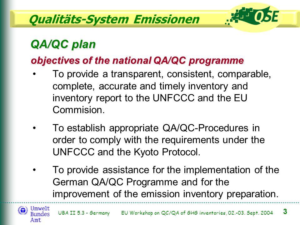 Qualitäts-System Emissionen 3 UBA II 5.3 - Germany EU Workshop on QC/QA of GHG inventories, 02.-03. Sept. 2004 QA/QC plan objectives of the national Q