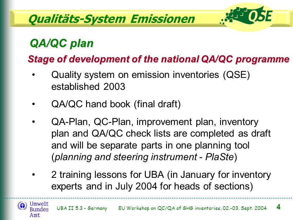 Qualitäts-System Emissionen 4 UBA II 5.3 - Germany EU Workshop on QC/QA of GHG inventories, 02.-03. Sept. 2004 QA/QC plan Stage of development of the