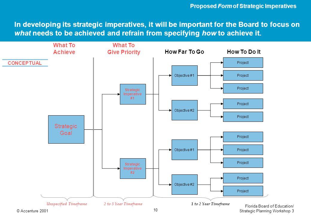 Florida Board of Education/ Strategic Planning Workshop 3© Accenture 2001 10 Strategic Imperative #1 Strategic Imperative #2 In developing its strateg