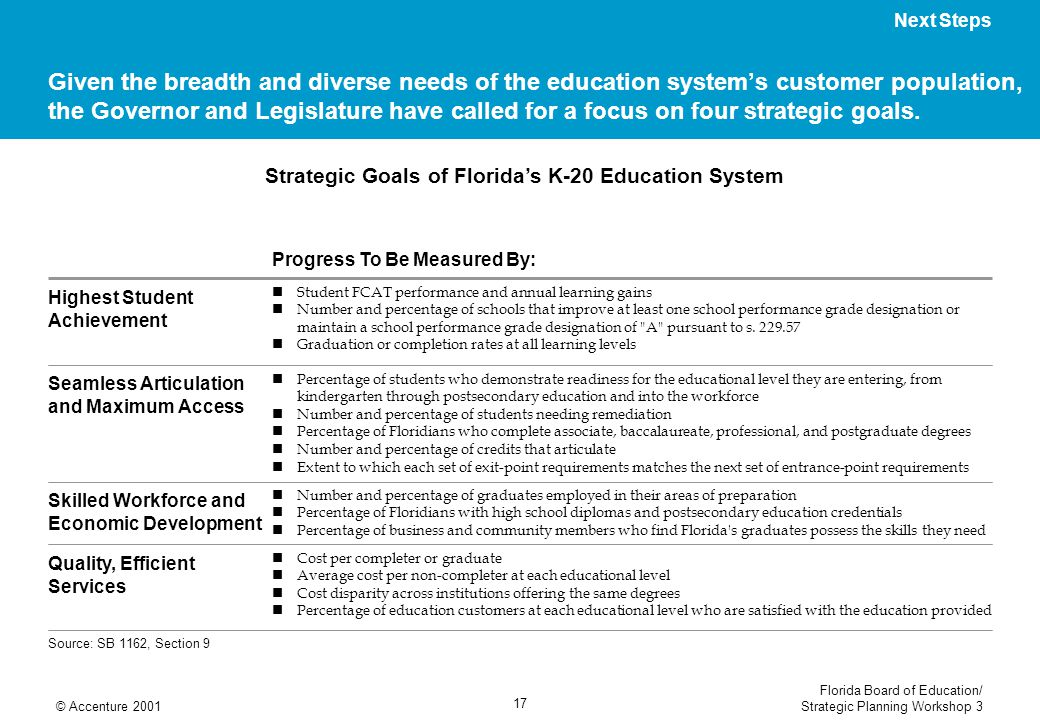 Florida Board of Education/ Strategic Planning Workshop 3© Accenture 2001 17 Strategic Goals of Floridas K-20 Education System Given the breadth and d
