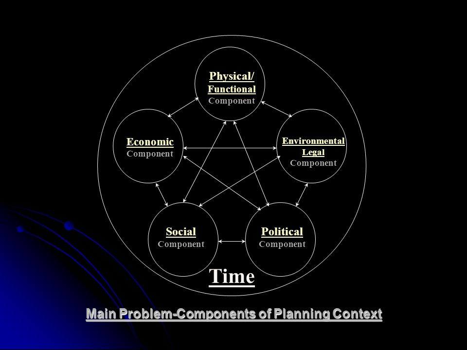 Physical/ Functional Component Economic Component Environmental Legal Component Social Component Political Component Main Problem-Components of Planni