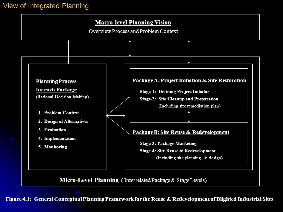 Rational Comprehensive Planning Model (Scientific/Expert-driven) 1950s & 1960s Physical/Economic Development Planning (e.g., Land Use Planning) Social Planning (1960s) Disjointed Incremental Model (Lindblom) Cybernetics (Context) Advocacy Planning Participatory/Transactive Planning (Friedmann) Radical Planning Socio-Political Context Equity Planning Mixed Scanning Model (Etzioni) Community-based Planning Environmental & Resource Planning (1970s) Environmental Planning Ecological Planning Ecosystem Planning Ecosystem Sciences Watershed Planning Multi-disciplinary Integrated Planning Stakeholders Collaboration/Partnership Community-based Approaches Sustainable Development Ecosystem-based Approaches EIA Collaborative/Communicative Planning (Innes) Ecological Context Figure 3.1 Evolution of Planning Paradigms (Figure is based on information from the following sources: Alexander, 1992; Briassoulis, 1989; Etzioni 1973; Friedmann, 1987, 1995; Innes, 1995, 1996, 1999; Krumholz & Forester 1990; Lindblom 1973; McHarg, 1969; Margerum, 1997; Nelson & Serafin,1996; Slocombe, 1993) View of Integrated Planning