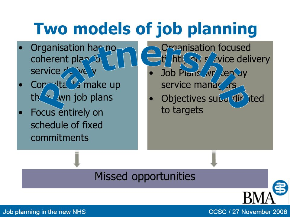 Job planning in the new NHSCCSC / 27 November 2006 Two models of job planning Organisation has no coherent plan for service delivery Consultants make