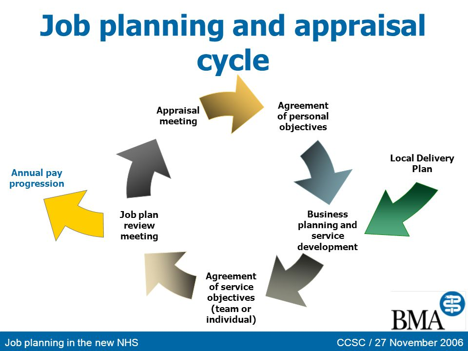 Job planning in the new NHSCCSC / 27 November 2006 Job planning and appraisal cycle Agreement of personal objectives Job plan review meeting Appraisal