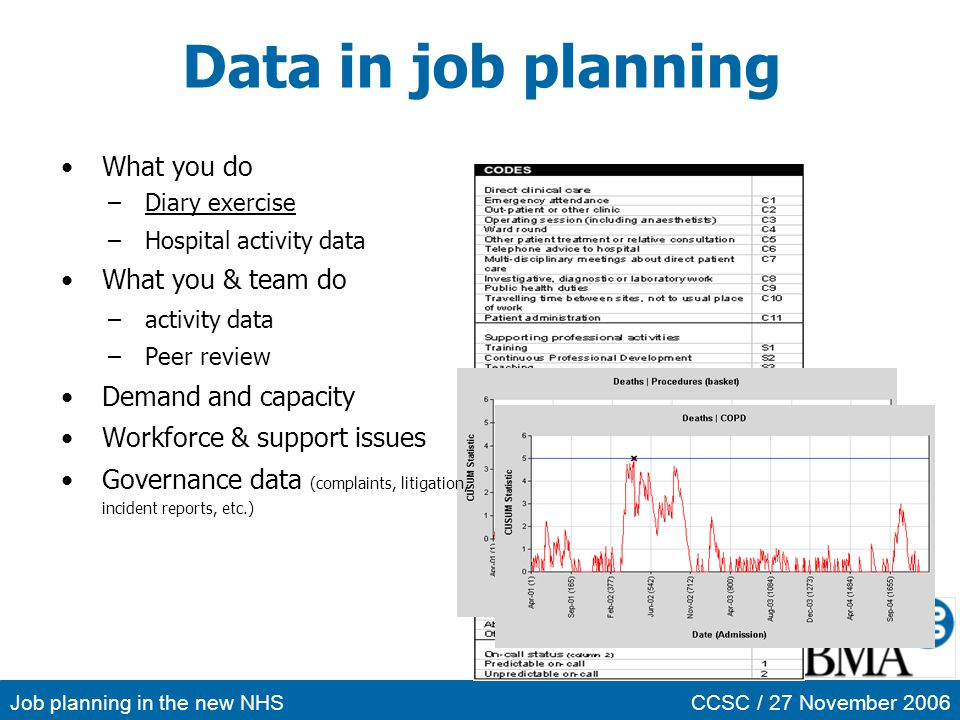 Job planning in the new NHSCCSC / 27 November 2006 Data in job planning What you do –Diary exerciseDiary exercise –Hospital activity data What you & t