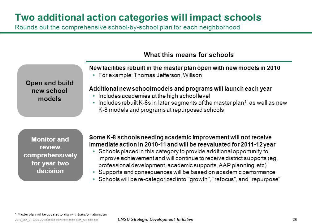 26 CMSD Strategic Development Initiative 2010_Jan_01 CMSD Academic Transformation plan_full plan.ppt Two additional action categories will impact scho
