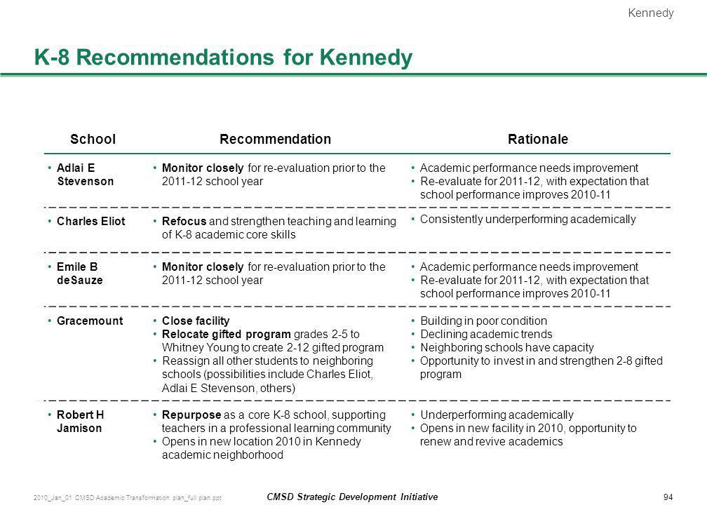 94 CMSD Strategic Development Initiative 2010_Jan_01 CMSD Academic Transformation plan_full plan.ppt K-8 Recommendations for Kennedy SchoolRecommendat