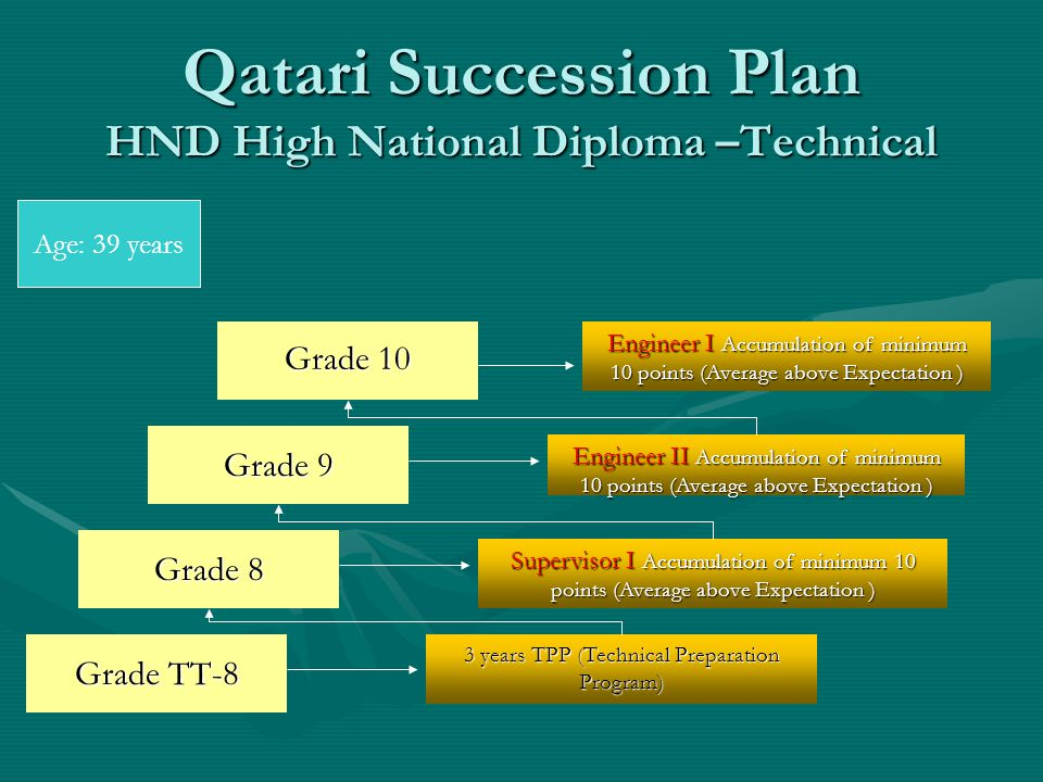 Qatari Succession Plan HND High National Diploma –Technical Grade TT-8 3 years TPP (Technical Preparation Program) Grade 8 Supervisor I Accumulation of minimum 10 points (Average above Expectation ) Grade 10 Grade 9 Engineer II Accumulation of minimum 10 points (Average above Expectation ) Engineer I Accumulation of minimum 10 points (Average above Expectation ) Age: 39 years