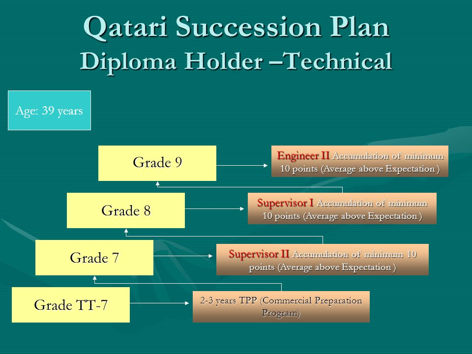Qatari Succession Plan Diploma Holder –Technical Grade TT-7 2-3 years TPP (Commercial Preparation Program) Grade 7 Supervisor II Accumulation of minimum 10 points (Average above Expectation ) Grade 9 Grade 8 Supervisor I Accumulation of minimum 10 points (Average above Expectation ) Engineer II Accumulation of minimum 10 points (Average above Expectation ) Age: 39 years