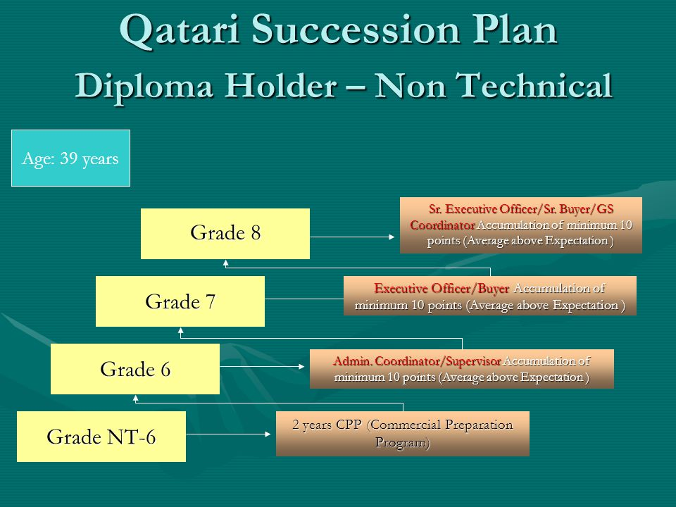 Qatari Succession Plan Diploma Holder – Non Technical Grade NT-6 2 years CPP (Commercial Preparation Program) Grade 6 Admin.