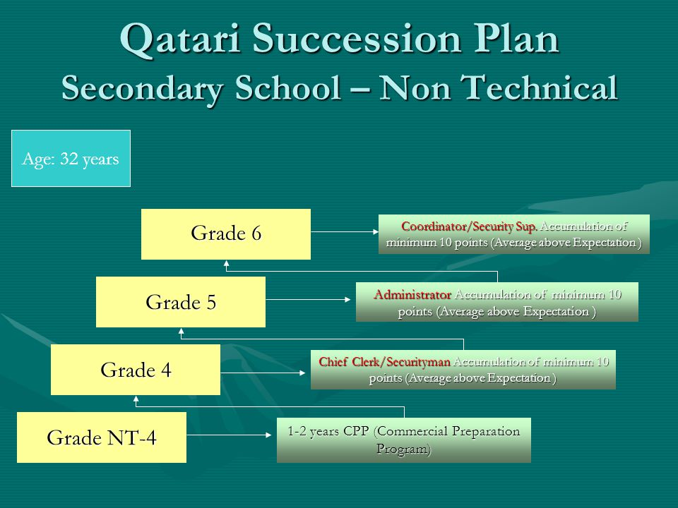 Qatari Succession Plan Secondary School – Non Technical Grade NT-4 1-2 years CPP (Commercial Preparation Program) Grade 4 Chief Clerk/Securityman Accumulation of minimum 10 points (Average above Expectation ) Grade 6 Grade 5 Administrator Accumulation of minimum 10 points (Average above Expectation ) Coordinator/Security Sup.