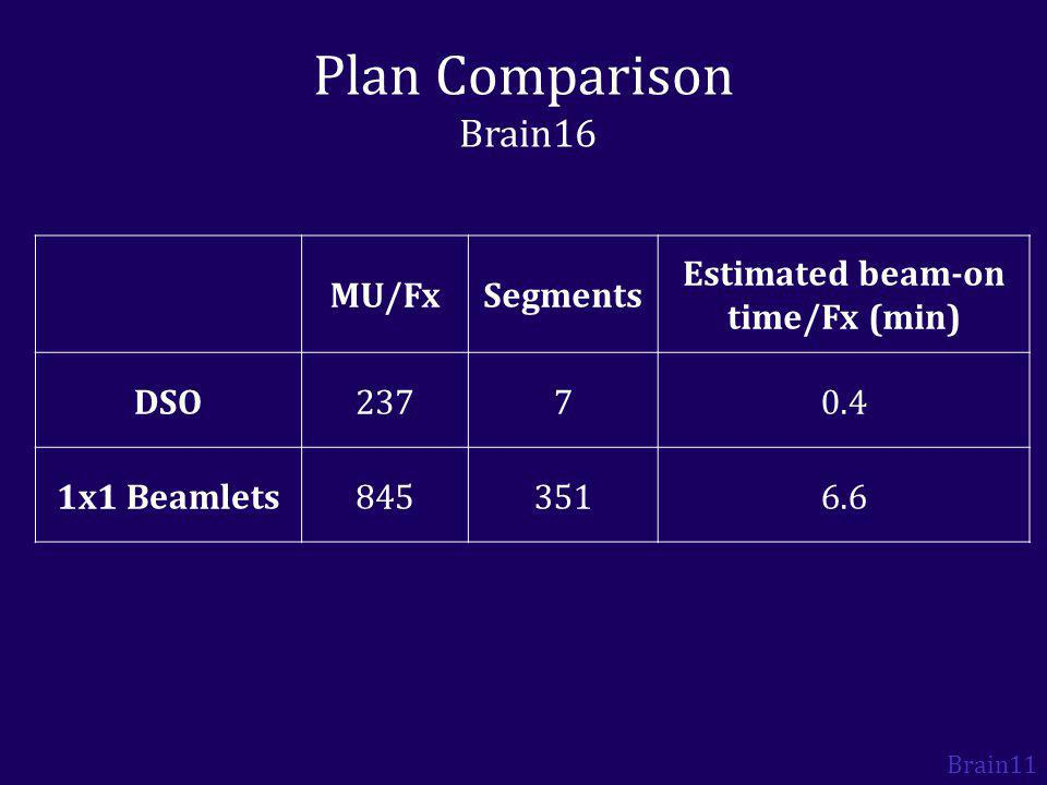 Plan Comparison Brain16 Brain11 MU/FxSegments Estimated beam-on time/Fx (min) DSO23770.4 1x1 Beamlets8453516.6