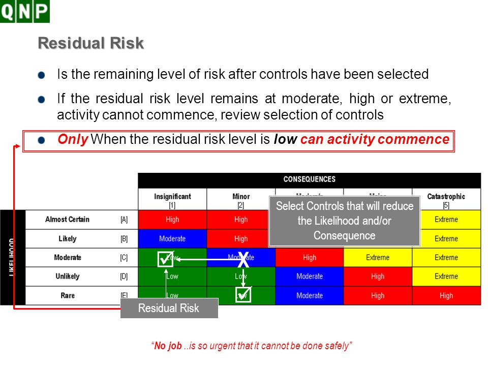 No job..is so urgent that it cannot be done safely Residual Risk Is the remaining level of risk after controls have been selected If the residual risk