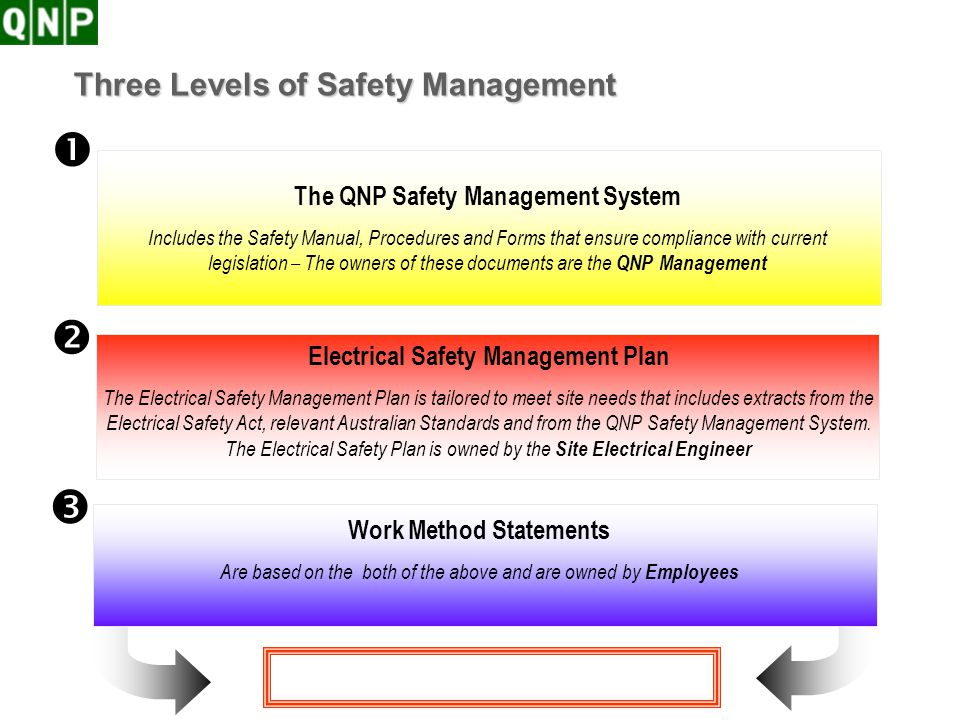 Electrical Safety Plan Induction About Risk Management Section 05