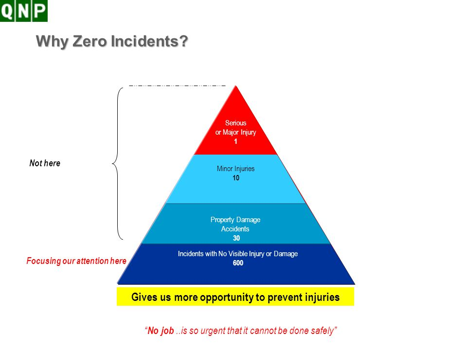 No job..is so urgent that it cannot be done safely Why Zero Incidents? Incidents with No Visible Injury or Damage 600 Property Damage Accidents 30 Min