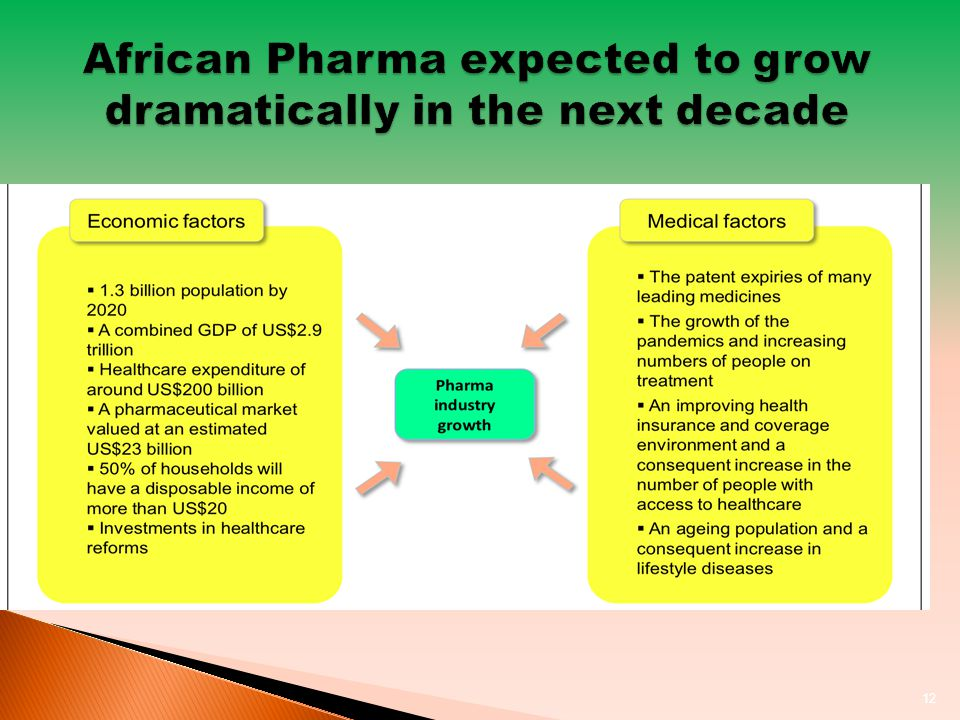 12 African Pharma expected to grow dramatically in the next decade