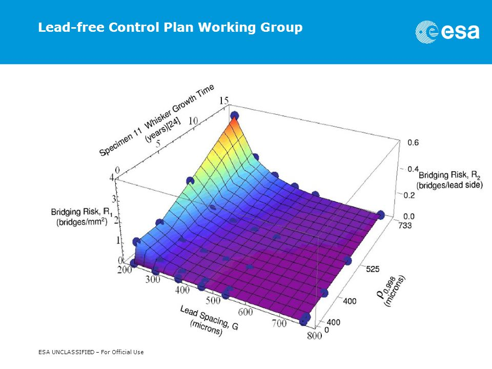 ESA Presentation | Barrie Dunn | May 2011 | TEC-Q | Slide 7 ESA UNCLASSIFIED – For Official Use Lead-free Control Plan Working Group