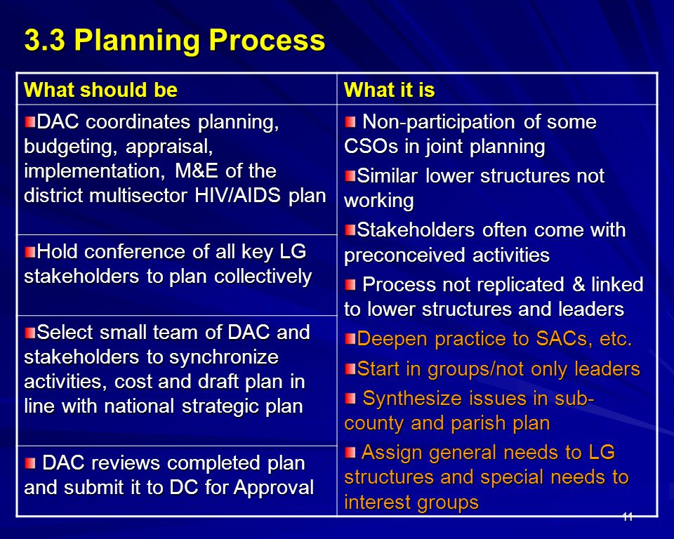 11 What should be What it is DAC coordinates planning, budgeting, appraisal, implementation, M&E of the district multisector HIV/AIDS plan Non-participation of some CSOs in joint planning Non-participation of some CSOs in joint planning Similar lower structures not working Stakeholders often come with preconceived activities Process not replicated & linked to lower structures and leaders Process not replicated & linked to lower structures and leaders Deepen practice to SACs, etc.