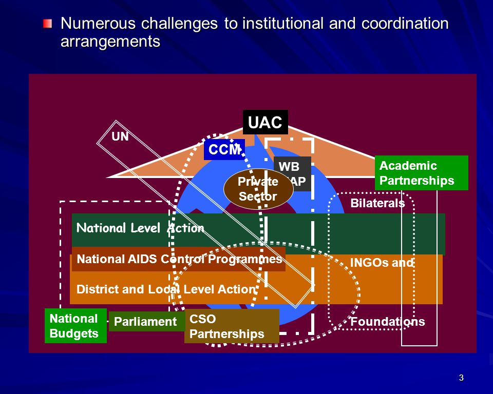 3 UAC CCM WB MAP Bilaterals INGOs and Foundations National Level Action District and Local Level Action National Budgets Academic Partnerships UN Private Sector National AIDS Control Programmes CSO Partnerships Parliament Numerous challenges to institutional and coordination arrangements