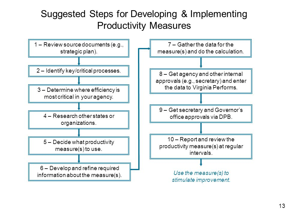 13 Suggested Steps for Developing & Implementing Productivity Measures 6 – Develop and refine required information about the measure(s).