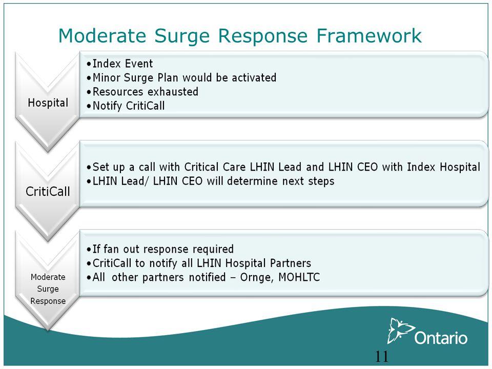 Moderate Surge Response Framework 11