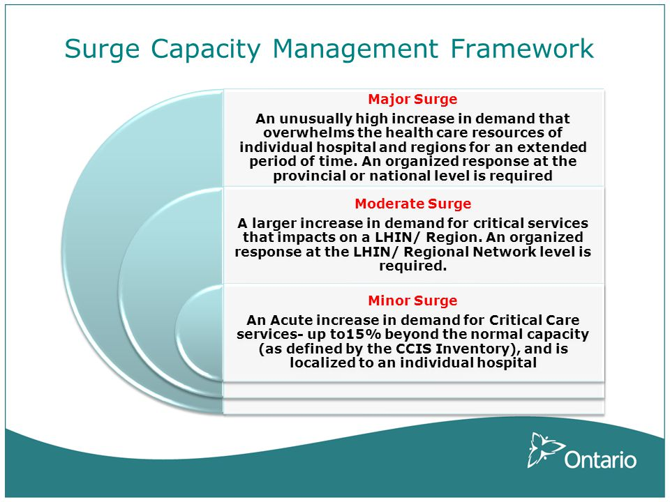 Surge Capacity Management Framework Major Surge An unusually high increase in demand that overwhelms the health care resources of individual hospital and regions for an extended period of time.