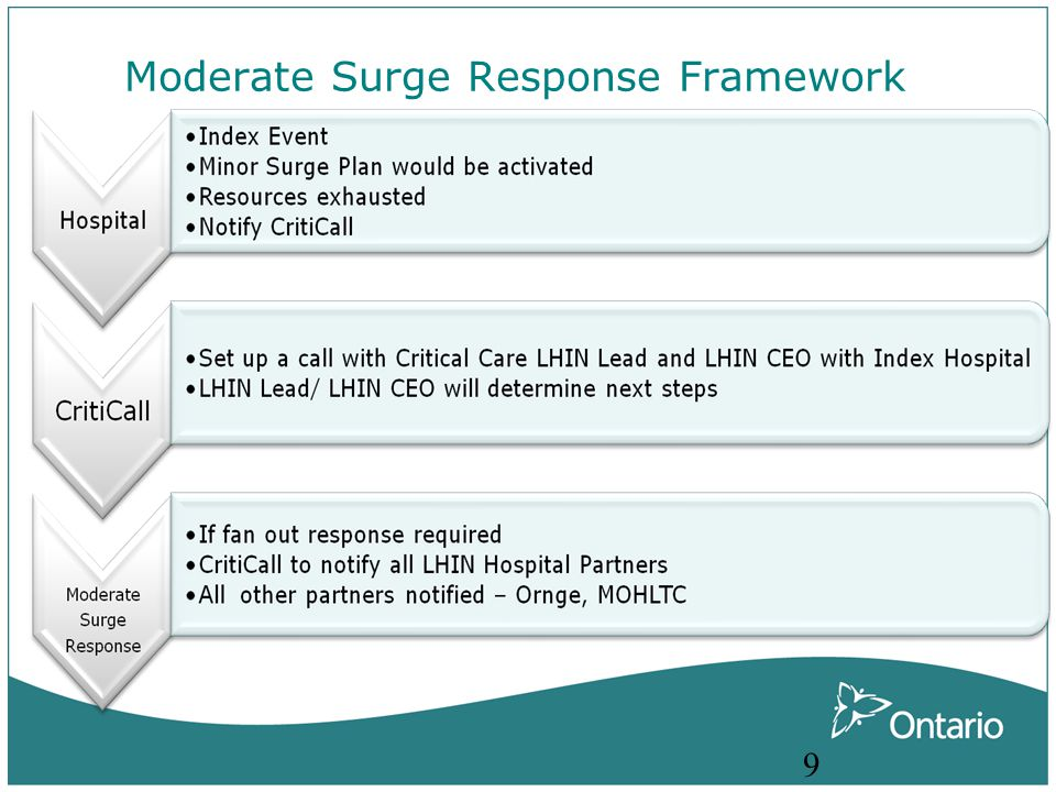 Index Hospital Moderate Surge Escalation Index hospital activates minor surge plans Expand Capacity to 115% Index hospital activates minor surge plans Expand Capacity to 115% Critical Care Gatekeeper informs Senior Management of minor event surge event Critical Care Gatekeeper informs Senior Management of minor event surge event Hospital CEO /Delegate notifies CritiCall and triggers the LHIN Moderate Surge Response Plan Hospital CEO /Delegate notifies CritiCall and triggers the LHIN Moderate Surge Response Plan Index hospital critical care capacity is exhausted or patient safety is compromised Index hospital critical care capacity is exhausted or patient safety is compromised Hospital CEO or delegate identifies: The current situation The actions taken in the organization to mitigate the escalation ( minor surge response) The actions required during the moderate surge response, Specifically the services and resources necessary to sustain patient s) access to critical care in the organization and /or across the LHIN Hospital CEO or delegate identifies: The current situation The actions taken in the organization to mitigate the escalation ( minor surge response) The actions required during the moderate surge response, Specifically the services and resources necessary to sustain patient s) access to critical care in the organization and /or across the LHIN
