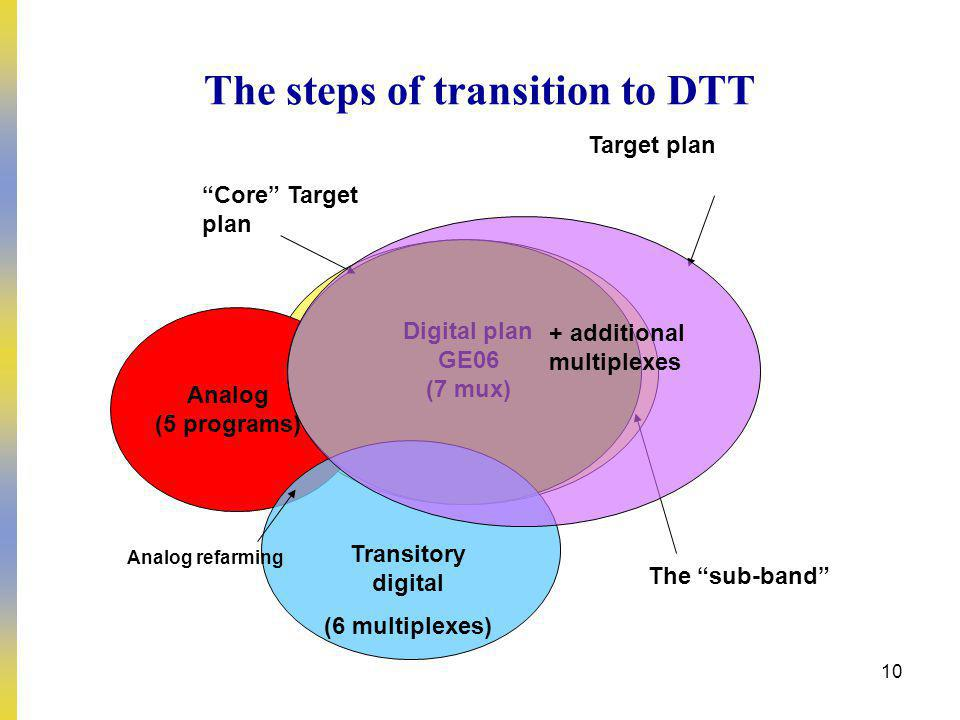 10 Digital plan GE06 (7 mux) Analog (5 programs) The sub-band The steps of transition to DTT Transitory digital (6 multiplexes) Analog refarming Target plan Core Target plan Digital plan GE06 (7 mux) + additional multiplexes
