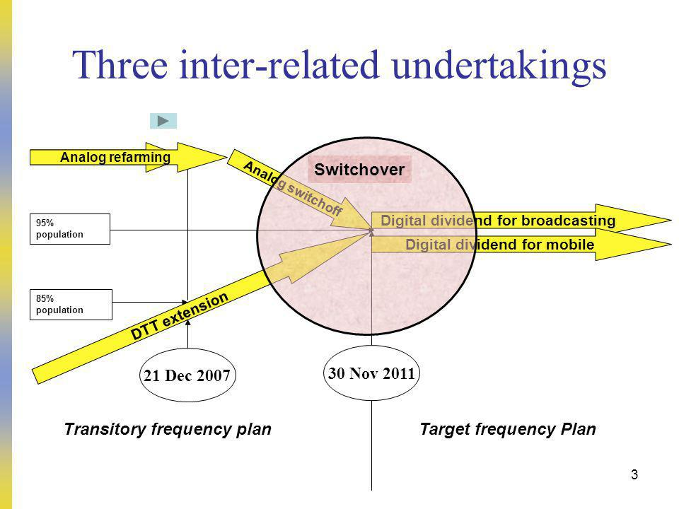 3 Three inter-related undertakings DTT extension Analog switchoff Transitory frequency planTarget frequency Plan Digital dividend for broadcasting 30 Nov 2011 21 Dec 2007 85% population 95% population Analog refarming Digital dividend for mobile Switchover