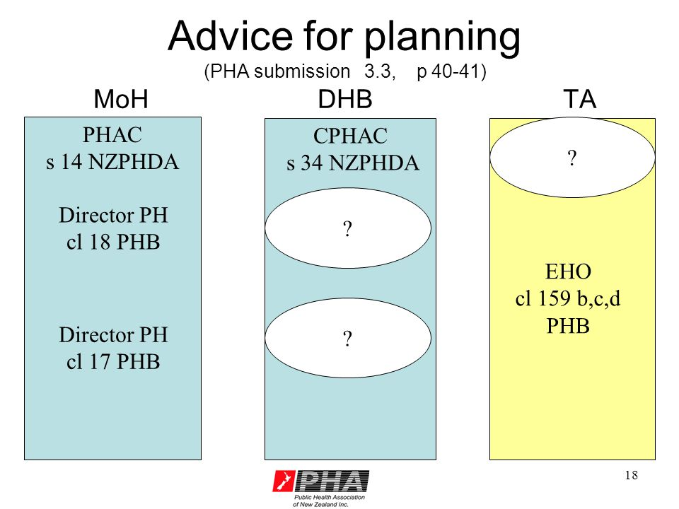 18 Advice for planning (PHA submission 3.3, p 40-41) MoH DHB TA PHAC s 14 NZPHDA CPHAC s 34 NZPHDA Director PH cl 18 PHB .
