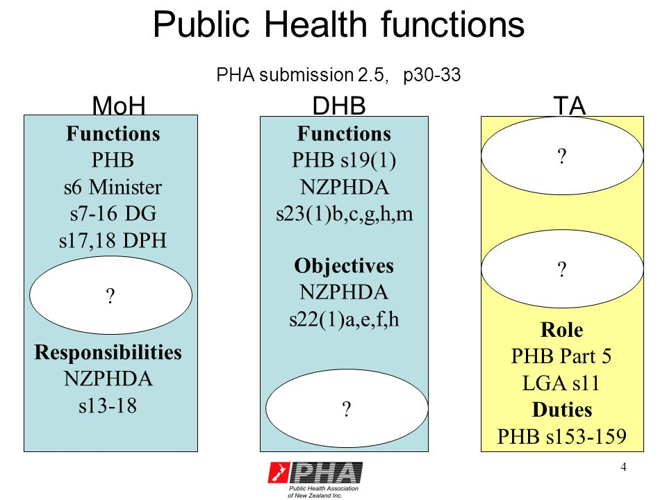 15 Information for planning (PHA submission 3.4, p41-44) Annual Report on the State of Public Health (s11) explicitly covers public health outcomes hazards to public health determinants of public health interventions.