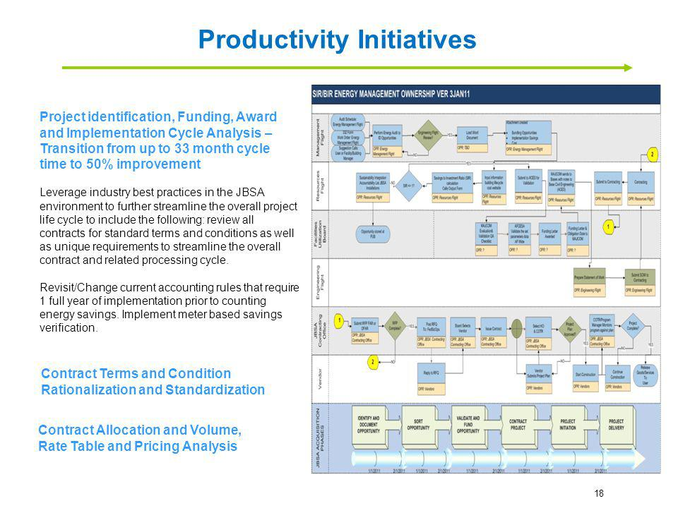 Project identification, Funding, Award and Implementation Cycle Analysis – Transition from up to 33 month cycle time to 50% improvement Leverage indus