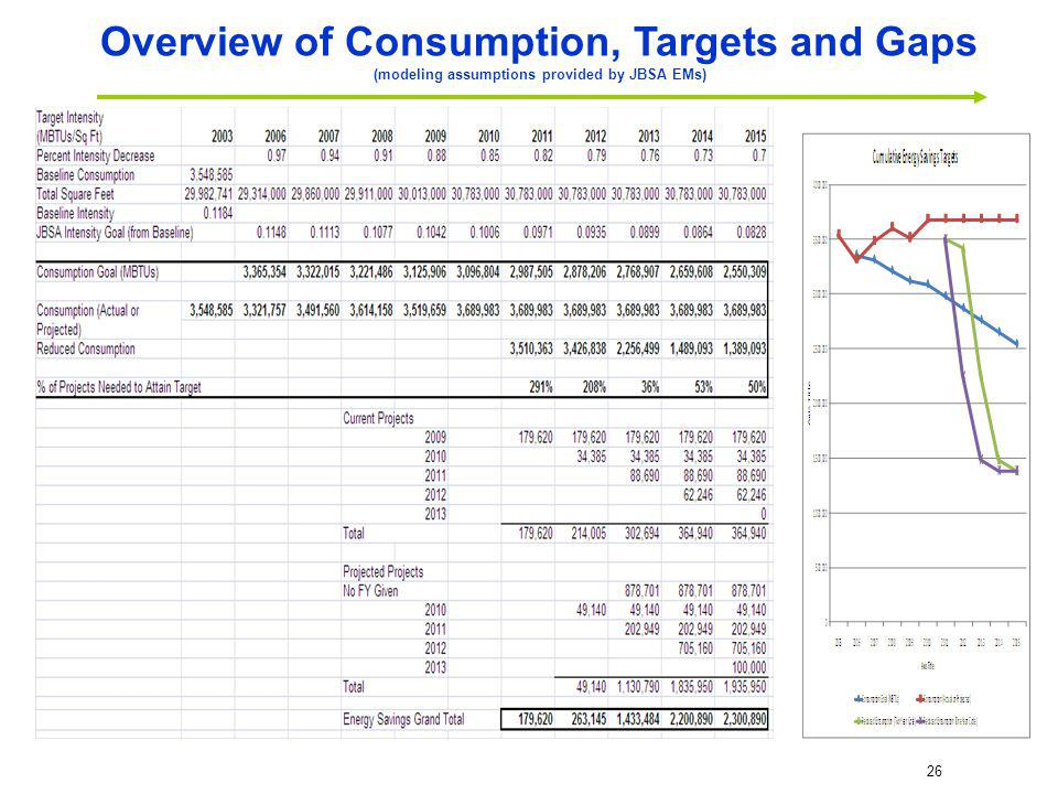 26 Overview of Consumption, Targets and Gaps (modeling assumptions provided by JBSA EMs)