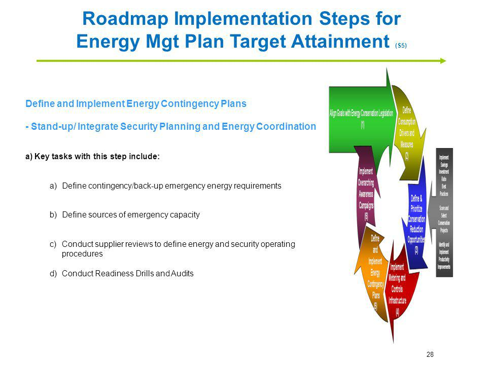 Define and Implement Energy Contingency Plans - Stand-up/ Integrate Security Planning and Energy Coordination a) Key tasks with this step include: a)D