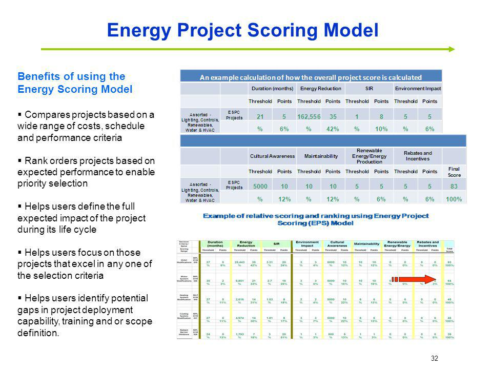 Benefits of using the Energy Scoring Model Compares projects based on a wide range of costs, schedule and performance criteria Rank orders projects ba