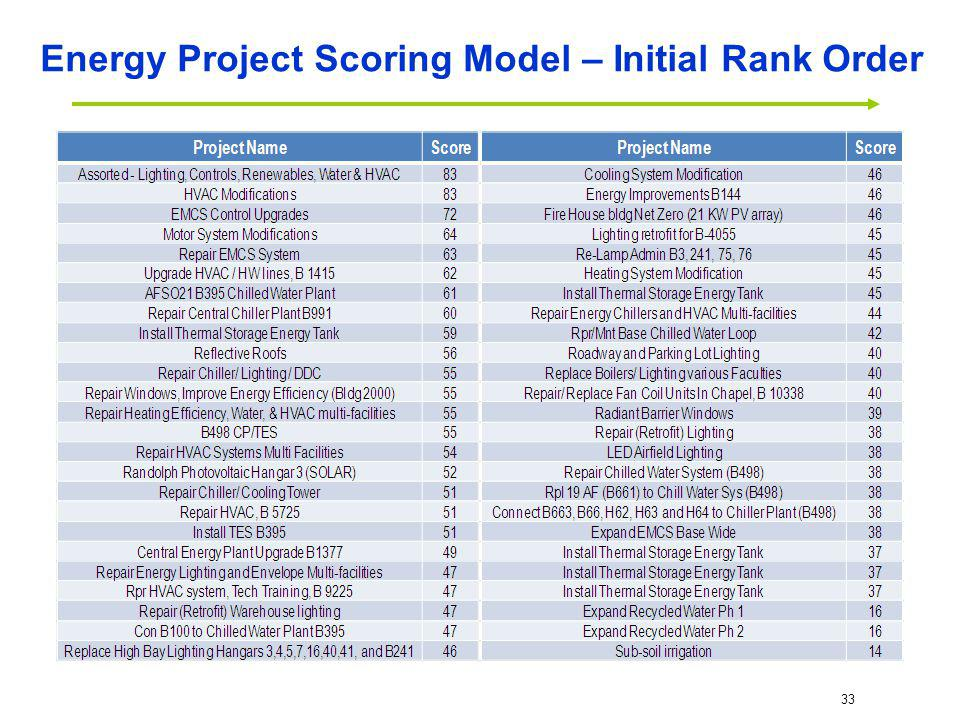 33 Energy Project Scoring Model – Initial Rank Order