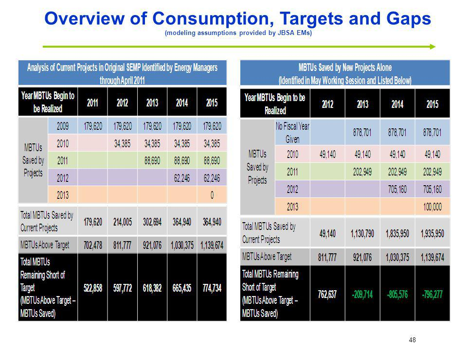 48 Overview of Consumption, Targets and Gaps (modeling assumptions provided by JBSA EMs)