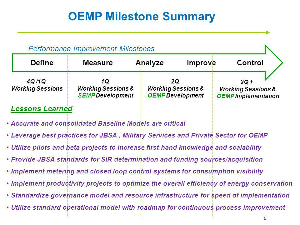 4Q /1Q Working Sessions 1Q Working Sessions & SEMP Development 2Q Working Sessions & OEMP Development Define Measure Analyze Improve Control 2Q + Work
