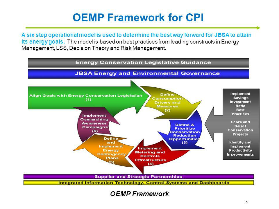 A six step operational model is used to determine the best way forward for JBSA to attain its energy goals. The model is based on best practices from