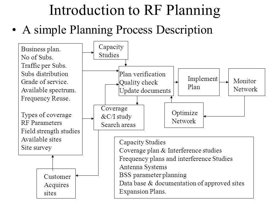 Introduction to RF Planning A simple Planning Process Description Business plan.