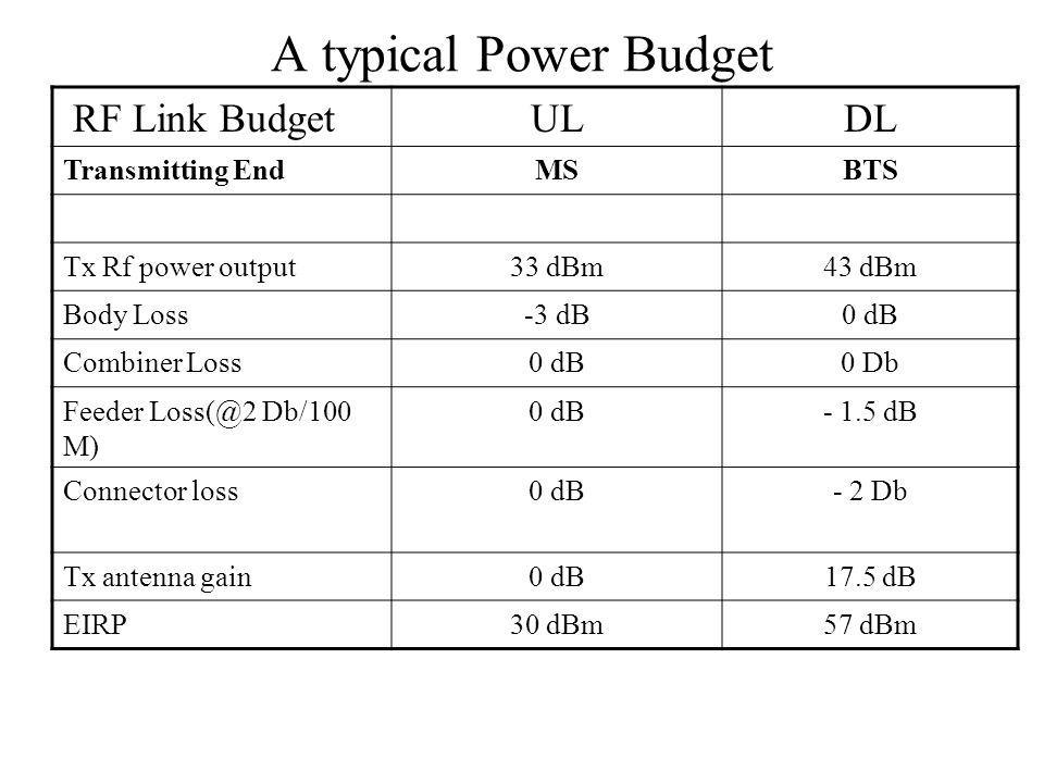A typical Power Budget RF Link BudgetULDL Transmitting EndMSBTS Tx Rf power output33 dBm43 dBm Body Loss-3 dB0 dB Combiner Loss0 dB0 Db Feeder Loss(@2 Db/100 M) 0 dB- 1.5 dB Connector loss0 dB- 2 Db Tx antenna gain0 dB17.5 dB EIRP30 dBm57 dBm