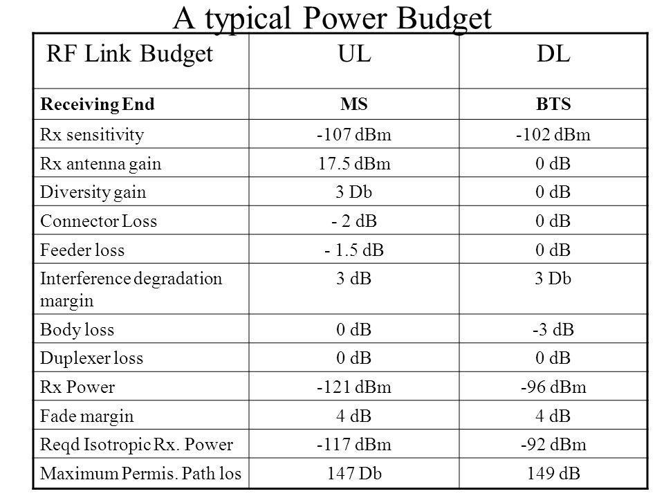 A typical Power Budget RF Link BudgetULDL Receiving EndMSBTS Rx sensitivity-107 dBm-102 dBm Rx antenna gain17.5 dBm0 dB Diversity gain3 Db0 dB Connector Loss- 2 dB0 dB Feeder loss- 1.5 dB0 dB Interference degradation margin 3 dB3 Db Body loss0 dB-3 dB Duplexer loss0 dB Rx Power-121 dBm-96 dBm Fade margin4 dB Reqd Isotropic Rx.