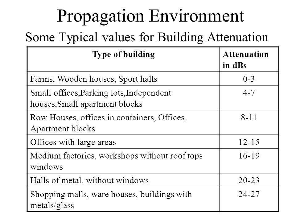 Propagation Environment Some Typical values for Building Attenuation Type of buildingAttenuation in dBs Farms, Wooden houses, Sport halls0-3 Small offices,Parking lots,Independent houses,Small apartment blocks 4-7 Row Houses, offices in containers, Offices, Apartment blocks 8-11 Offices with large areas12-15 Medium factories, workshops without roof tops windows 16-19 Halls of metal, without windows20-23 Shopping malls, ware houses, buildings with metals/glass 24-27