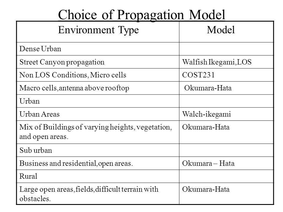 Choice of Propagation Model Environment Type Model Dense Urban Street Canyon propagationWalfish Ikegami,LOS Non LOS Conditions, Micro cellsCOST231 Macro cells,antenna above rooftop Okumara-Hata Urban Urban AreasWalch-ikegami Mix of Buildings of varying heights, vegetation, and open areas.